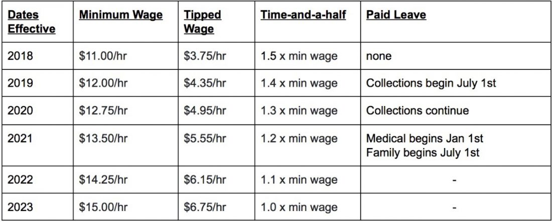 Minimum Wage increase Chart